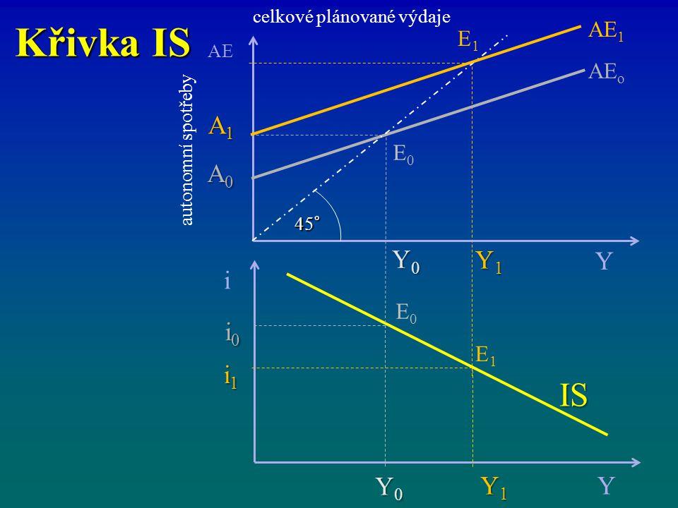 Křivka IS celkové plánované výdaje i Y IS Y1Y1Y1Y1 Y0Y0Y0Y0 i1i1i1i1 i0i0i0i0 AE Y AE o Y1Y1Y1Y1 Y0Y0Y0Y0 A1A1A1A1 A0A0A0A0 45° AE 1 E1E1 E0E0 E1E1 E0
