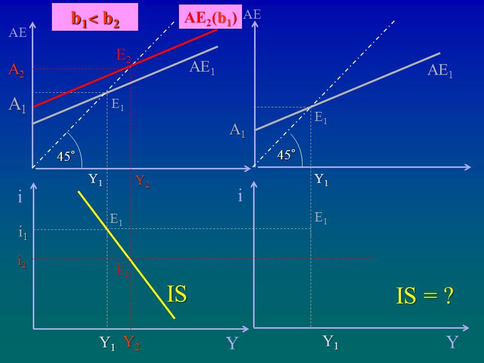 i Y IS Y2Y2Y2Y2 Y1Y1Y1Y1 i2i2i2i2 i1i1i1i1 AE AE 1 Y2Y2Y2Y2 Y1Y1Y1Y1 A2A2A2A2 A1A1A1A1 45° b 1 AE 2 (b 1 ) E2E2 E1E1 E2E2 E1E1 i Y IS = .