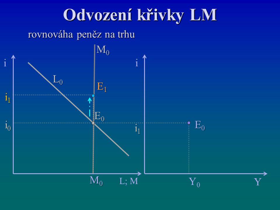 Odvození křivky LM rovnováha peněz na trhu rovnováha peněz na trhu E0E0E0E0 i Y i L; M i1i1i1i1 M0M0M0M0 i1i1i1i1 i0i0i0i0 E0E0E0E0 E1E1E1E1 M0M0M0M0 L0L0L0L0 Y0Y0