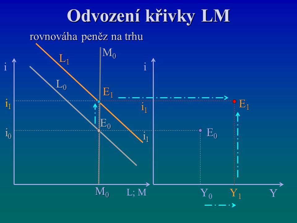 Odvození křivky LM rovnováha peněz na trhu rovnováha peněz na trhu E0E0E0E0 i Y E1E1E1E1 i L; M i1i1i1i1 i1i1i1i1 M0M0M0M0 i1i1i1i1 i0i0i0i0 E0E0E0E0 E1E1E1E1 M0M0M0M0 L1L1L1L1 L0L0L0L0 Y0Y0 Y1Y1