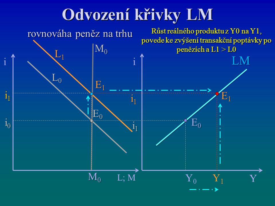 Odvození křivky LM rovnováha peněz na trhu rovnováha peněz na trhu E0E0E0E0 i Y LM E1E1E1E1 i L; M i1i1i1i1 i1i1i1i1 M0M0M0M0 i1i1i1i1 i0i0i0i0 E0E0E0E0 E1E1E1E1 M0M0M0M0 L1L1L1L1 L0L0L0L0 Y0Y0 Y1Y1 Růst reálného produktu z Y0 na Y1, povede ke zvýšení transakční poptávky po penězích a L1 > L0