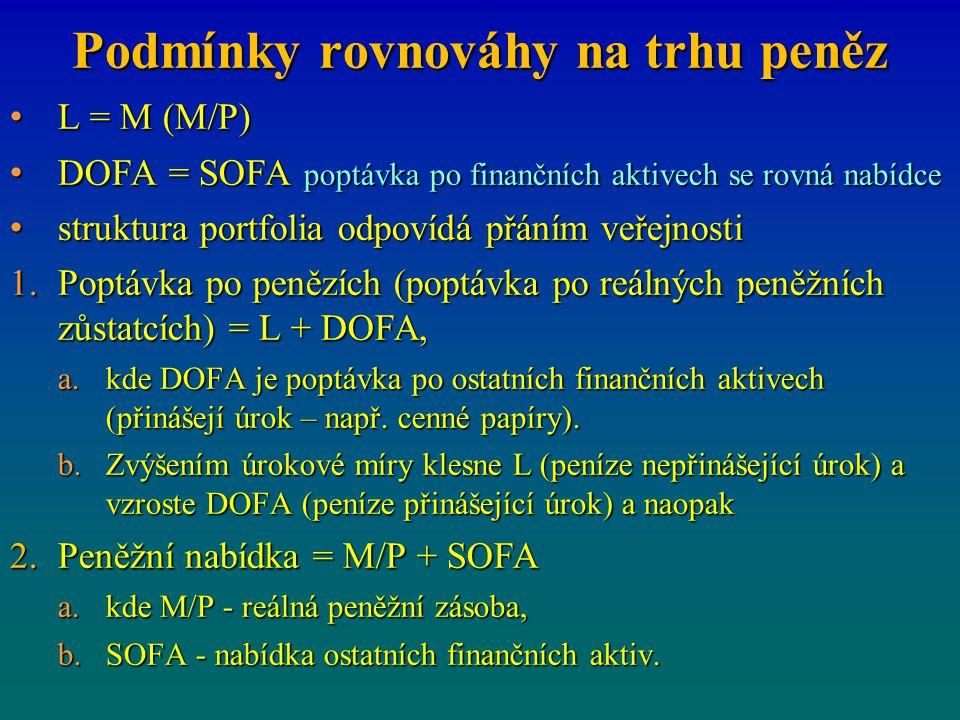 Podmínky rovnováhy na trhu peněz L = M (M/P) L = M (M/P) DOFA = SOFA poptávka po finančních aktivech se rovná nabídce DOFA = SOFA poptávka po finanční