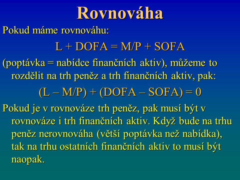 Rovnováha Pokud máme rovnováhu: L + DOFA = M/P + SOFA (poptávka = nabídce finančních aktiv), můžeme to rozdělit na trh peněz a trh finančních aktiv, pak: (L – M/P) + (DOFA – SOFA) = 0 Pokud je v rovnováze trh peněz, pak musí být v rovnováze i trh finančních aktiv.