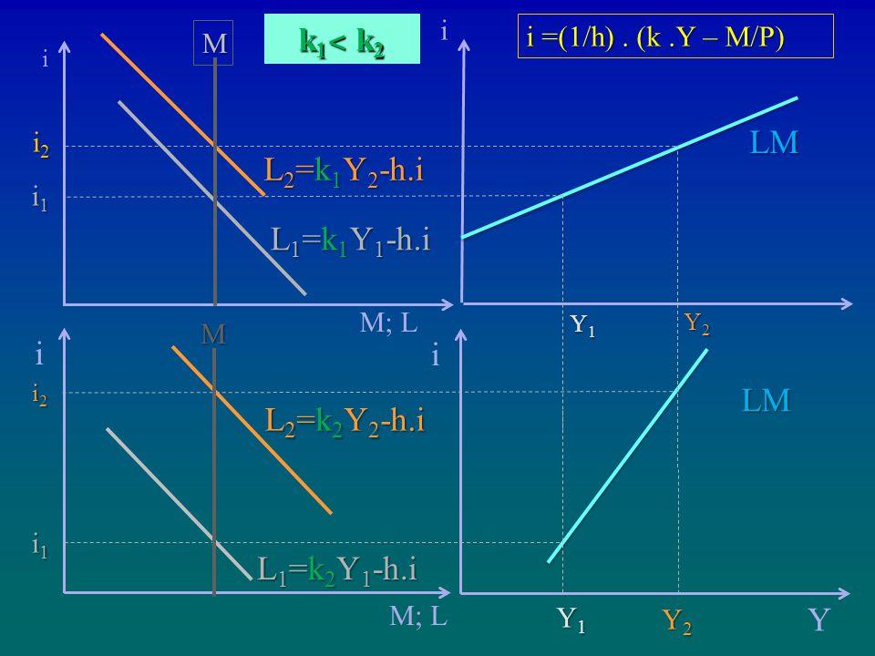 i M; L i2i2i2i2 i1i1i1i1 i i2i2i2i2 i1i1i1i1 i Y LM Y2Y2Y2Y2 Y1Y1Y1Y1 i Y2Y2Y2Y2 Y1Y1Y1Y1 L 1 =k 2 Y 1 -h.i k1˂ k2k1˂ k2k1˂ k2k1˂ k2 LM M M L 2 =k 2 Y 2 -h.i L 1 =k 1 Y 1 -h.i L 2 =k 1 Y 2 -h.i M; L i =(1/h).
