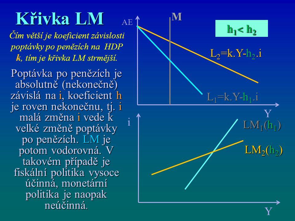 Křivka LM i Y LM 2 (h 2 ) AE Y LM 1 (h 1 ) h1˂ h2h1˂ h2h1˂ h2h1˂ h2 M L 2 =k.Y-h 2.i L 1 =k.Y-h 1.i Poptávka po penězích je absolutně (nekonečně) závi
