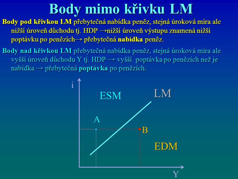 Body mimo křivku LM Body pod křivkou LM přebytečná nabídka peněz, stejná úroková míra ale nižší úroveň důchodu tj. HDP →nižší úroveň výstupu znamená n