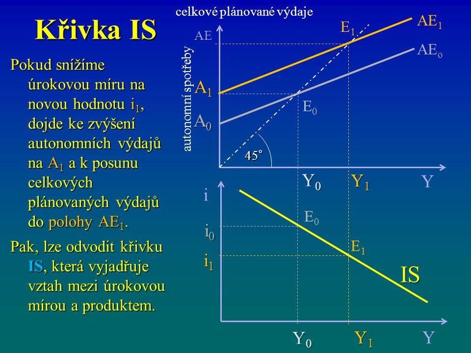 Křivka IS celkové plánované výdaje i Y Y0Y0Y0Y0 i0i0i0i0 AE Y AE o Y0Y0Y0Y0 A0A0A0A0 45° E0E0 E0E0 autonomní spotřeby i A A A1A1A1A1 A0A0A0A0 i1i1i1i1 i0i0i0i0