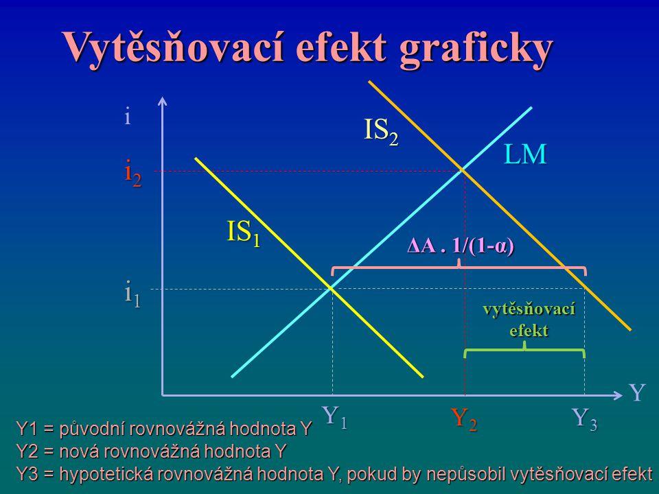 Vytěsňovací efekt graficky i Y LM IS 2 Y1 = původní rovnovážná hodnota Y Y2 = nová rovnovážná hodnota Y Y3 = hypotetická rovnovážná hodnota Y, pokud b