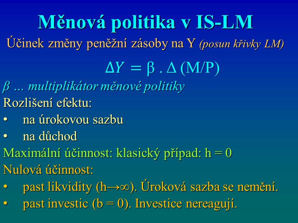 Měnová politika v IS-LM Účinek změny peněžní zásoby na Y (posun křivky LM) Účinek změny peněžní zásoby na Y (posun křivky LM) β … multiplikátor měnové politiky Rozlišení efektu: na úrokovou sazbu na úrokovou sazbu na důchod na důchod Maximální účinnost: klasický případ: h = 0 Nulová účinnost: past likvidity (h→∞).