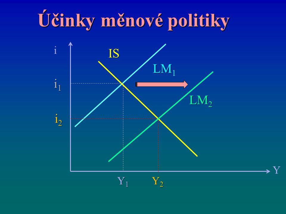 Účinky měnové politiky i Y IS LM 2 LM 1 i2i2i2i2 i1i1i1i1 Y1Y1Y1Y1 Y2Y2Y2Y2