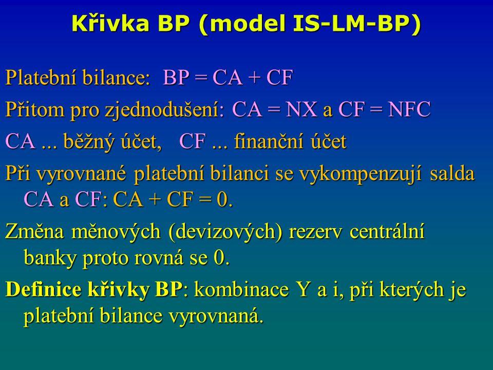 Křivka BP (model IS-LM-BP) Platební bilance: BP = CA + CF Přitom pro zjednodušení: CA = NX a CF = NFC CA... běžný účet, CF... finanční účet CA... běžn