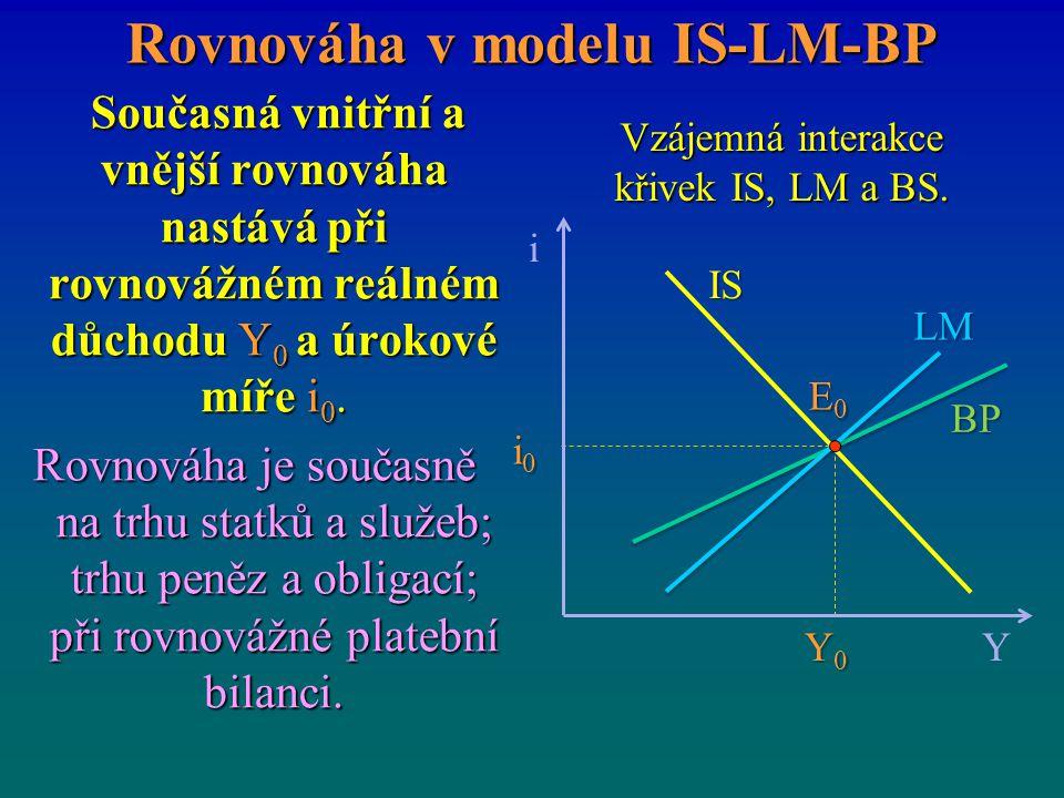 Rovnováha v modelu IS-LM-BP Současná vnitřní a vnější rovnováha nastává při rovnovážném reálném důchodu Y 0 a úrokové míře i 0. Současná vnitřní a vně