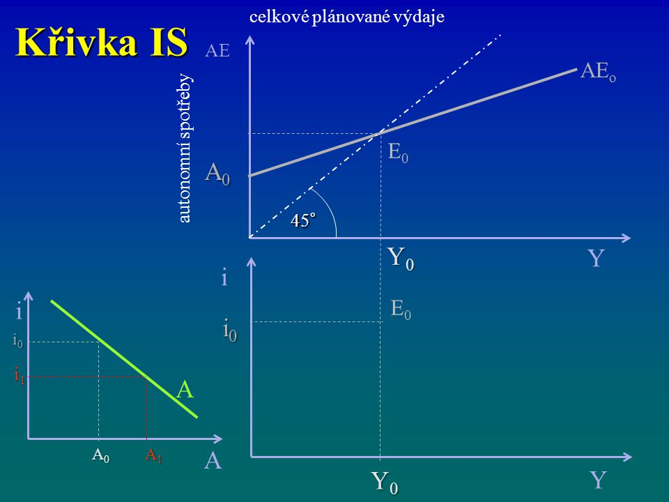 Křivka IS celkové plánované výdaje i Y Y0Y0Y0Y0 i0i0i0i0 AE Y AE o Y0Y0Y0Y0 A0A0A0A0 45° E0E0 E0E0 autonomní spotřeby i A A A1A1A1A1 A0A0A0A0 i1i1i1i1