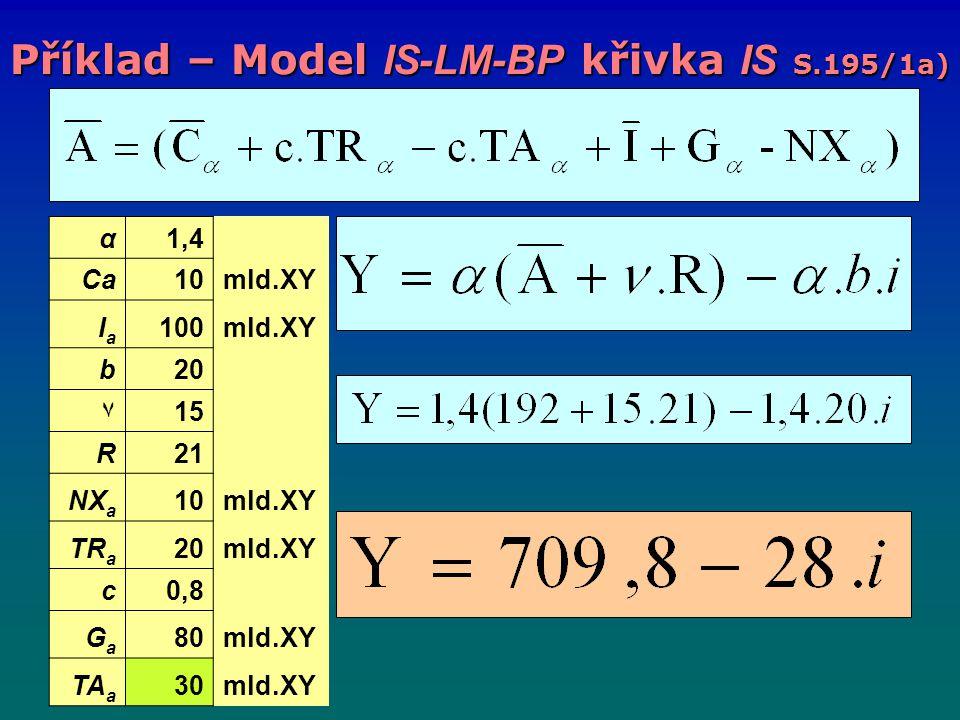 Příklad – Model IS-LM-BP křivka IS S.195/1a) α1,4 Ca10mld.XY IaIa 100mld.XY b20 ٧15 R21 NX a 10mld.XY TR a 20mld.XY c0,8 GaGa 80mld.XY TA a 30mld.XY
