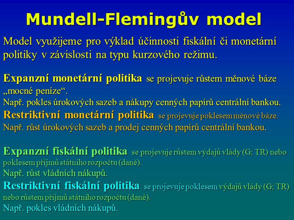 Model využijeme pro výklad účinnosti fiskální či monetární politiky v závislosti na typu kurzového režimu. Expanzní monetární politika se projevuje rů