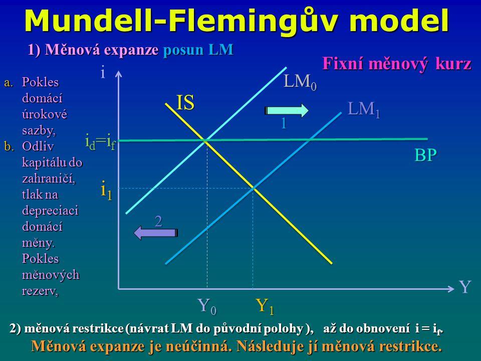 i Y IS LM 1 LM 0 i1i1i1i1 Y0Y0Y0Y0 Y1Y1Y1Y1 BP 1 2 Fixní měnový kurz 1) Měnová expanze posun LM a.Pokles domácí úrokové sazby, b.Odliv kapitálu do zahraničí, tlak na depreciaci domácí měny.