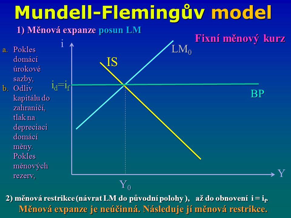Mundell-Flemingův model i Y IS LM 0 Y0Y0Y0Y0 BP Fixní měnový kurz 1) Měnová expanze posun LM a.Pokles domácí úrokové sazby, b.Odliv kapitálu do zahran
