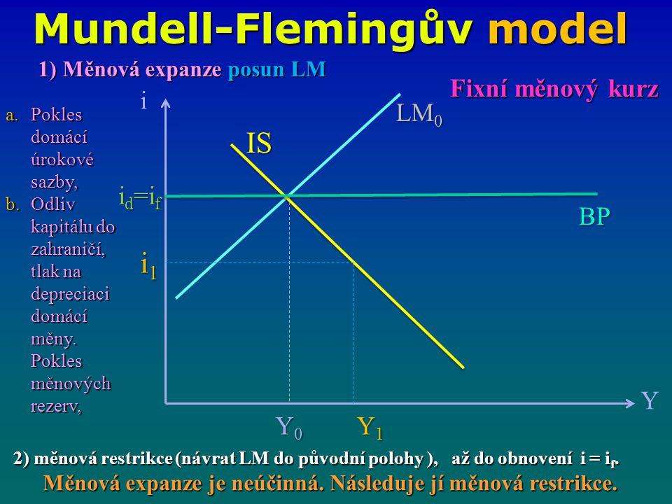 Mundell-Flemingův model i Y IS LM 0 i1i1i1i1 Y0Y0Y0Y0 Y1Y1Y1Y1 BP Fixní měnový kurz 1) Měnová expanze posun LM a.Pokles domácí úrokové sazby, b.Odliv kapitálu do zahraničí, tlak na depreciaci domácí měny.