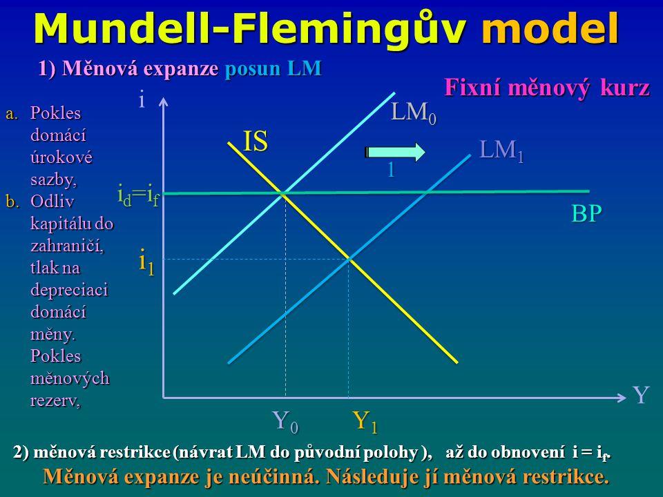 Mundell-Flemingův model i Y IS LM 1 LM 0 i1i1i1i1 Y0Y0Y0Y0 Y1Y1Y1Y1 BP 1 Fixní měnový kurz 1) Měnová expanze posun LM a.Pokles domácí úrokové sazby, b