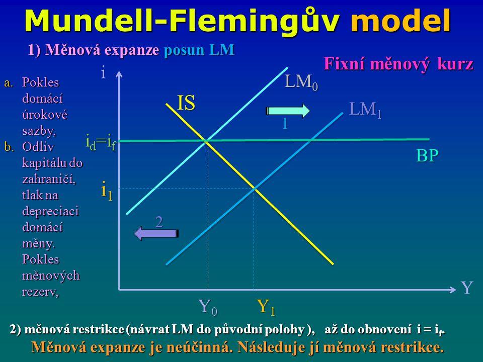 Mundell-Flemingův model i Y IS LM 1 LM 0 i1i1i1i1 Y0Y0Y0Y0 Y1Y1Y1Y1 BP 1 2 Fixní měnový kurz 1) Měnová expanze posun LM a.Pokles domácí úrokové sazby, b.Odliv kapitálu do zahraničí, tlak na depreciaci domácí měny.