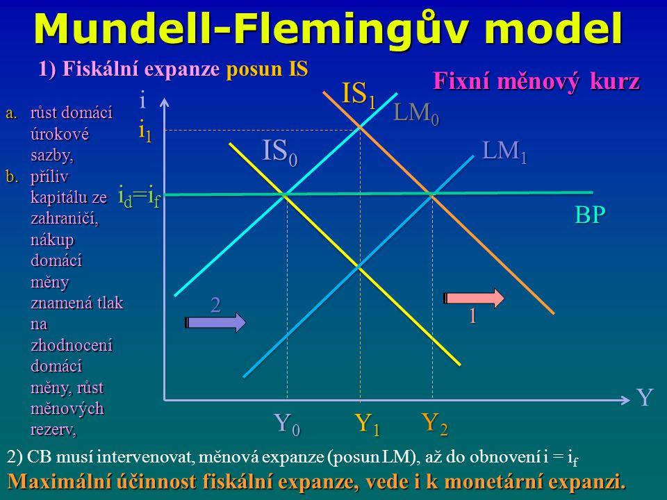 Mundell-Flemingův model i Y IS 0 LM 1 LM 0 i1i1i1i1 Y0Y0Y0Y0 Y1Y1Y1Y1 IS 1 BP 1 2 Fixní měnový kurz 1) Fiskální expanze posun IS a.růst domácí úrokové sazby, b.příliv kapitálu ze zahraničí, nákup domácí měny znamená tlak na zhodnocení domácí měny, růst měnových rezerv, Maximální účinnost fiskální expanze, vede i k monetární expanzi.