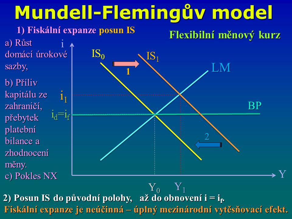 Mundell-Flemingův model i Y LM IS 1 IS 0 i1i1i1i1 Y1Y1Y1Y1 BP 2 Flexibilní měnový kurz 1) Fiskální expanze posun IS a) Růst domácí úrokové sazby, b) Příliv kapitálu ze zahraničí, přebytek platební bilance a zhodnocení měny.