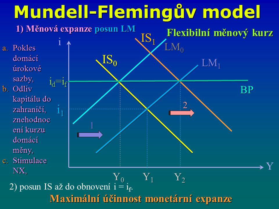 Mundell-Flemingův model i Y IS 0 LM 1 LM 0 i1i1i1i1 i d =i f Y0Y0Y0Y0 IS 1 BP 2 1 Flexibilní měnový kurz 1) Měnová expanze posun LM a.Pokles domácí úrokové sazby, b.Odliv kapitálu do zahraničí, znehodnoc ení kurzu domácí měny, c.Stimulace NX, 2) posun IS až do obnovení i = i f.