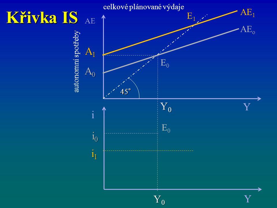 Křivka IS celkové plánované výdaje i Y Y0Y0Y0Y0 i1i1i1i1 i0i0i0i0 AE Y AE o Y0Y0Y0Y0 A1A1A1A1 A0A0A0A0 45° AE 1 E1E1 E0E0 E0E0 autonomní spotřeby