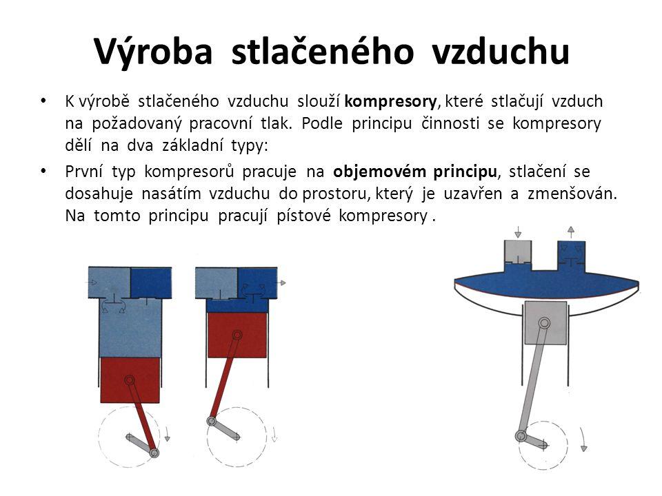 Do této skupiny kompresorů se rovněž řadí rotační objemové kompresory - při rotačním pohybu jednoho nebo dvou rotorů - pístů dochází ke zmenšování pracovních prostorů se vzduchem a tím k jeho stlačování - křídlový (lamelový) kompresor (při otáčení excentricky uloženého rotoru se komory se vzduchem zmenšují zásluhou posuvně uložených lamel), šroubový kompresor (vzduch je nasáván a vytlačován dvěma šroubovými vřeteny do sebe zapadajících šroubových ploch, které stlačují axiálním směrem vytlačovaný vzduch).