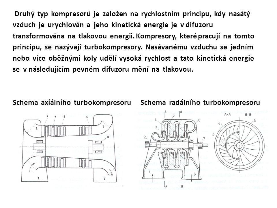 Druhý typ kompresorů je založen na rychlostním principu, kdy nasátý vzduch je urychlován a jeho kinetická energie je v difuzoru transformována na tlak