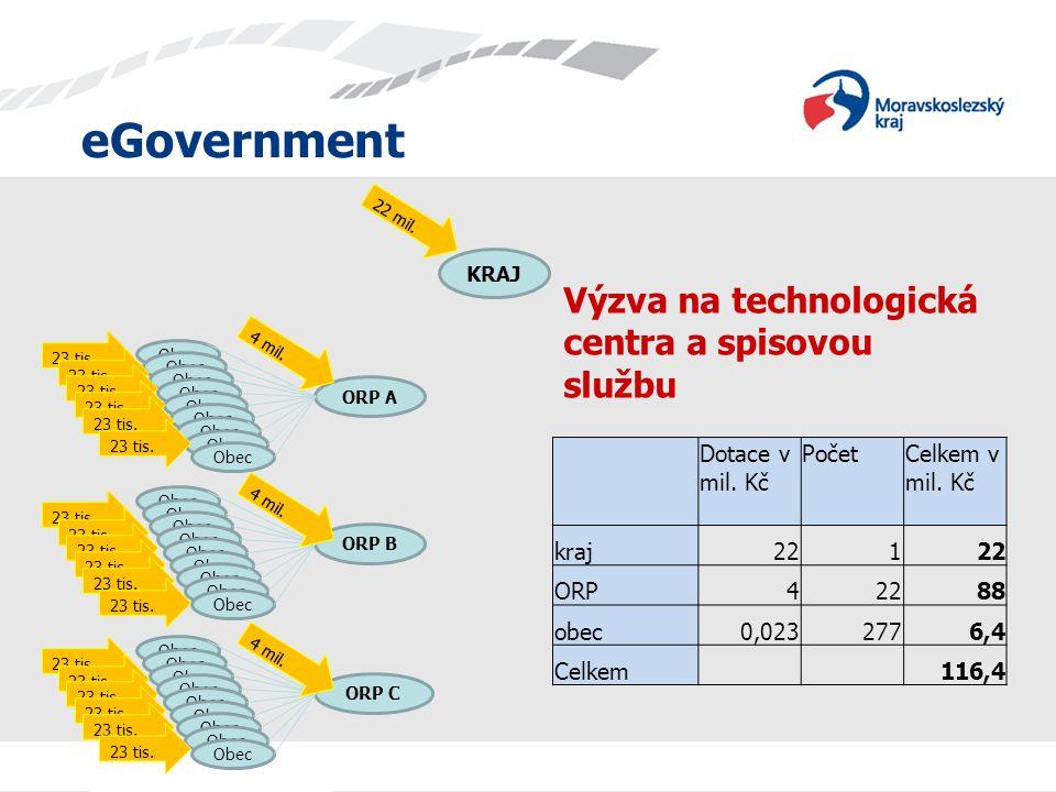 eGovernment ORP A Obec ORP B Obec ORP C Obec KRAJ 23 tis.
