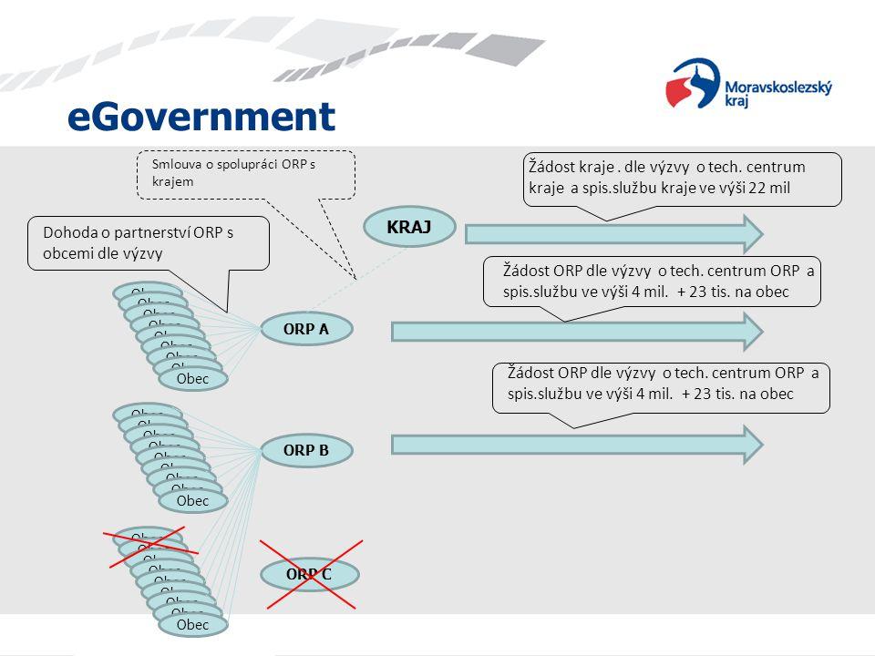 eGovernment ORP A Obec ORP B Obec ORP C Obec KRAJ Dohoda o partnerství ORP s obcemi dle výzvy Žádost kraje.