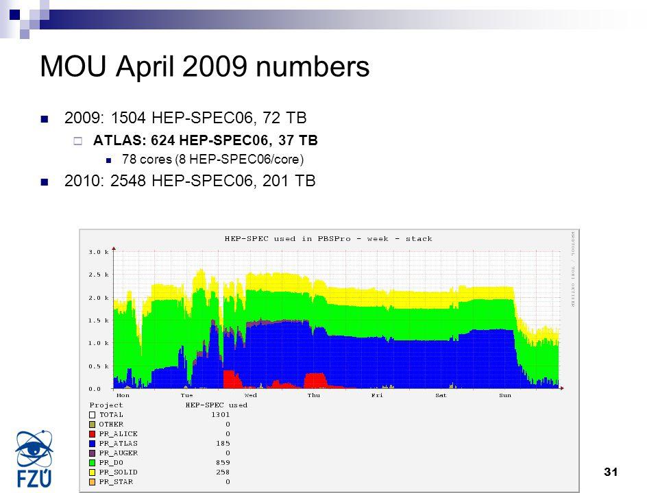 Jiri.Chudoba@cern.ch31 11.12.2009 MOU April 2009 numbers 2009: 1504 HEP-SPEC06, 72 TB  ATLAS: 624 HEP-SPEC06, 37 TB 78 cores (8 HEP-SPEC06/core) 2010
