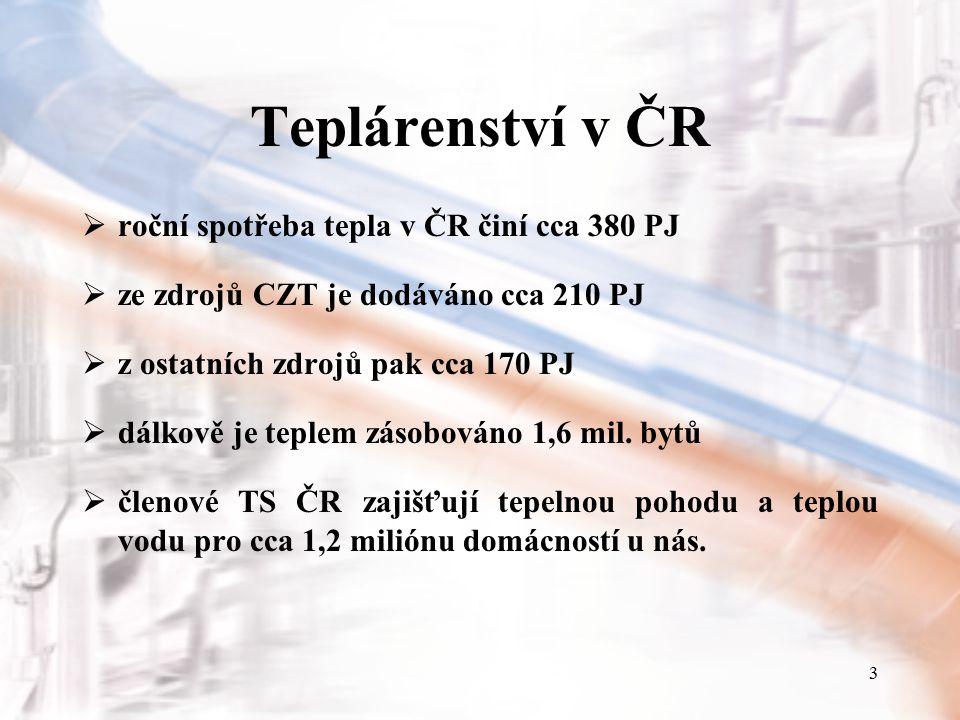 3 Teplárenství v ČR  roční spotřeba tepla v ČR činí cca 380 PJ  ze zdrojů CZT je dodáváno cca 210 PJ  z ostatních zdrojů pak cca 170 PJ  dálkově j