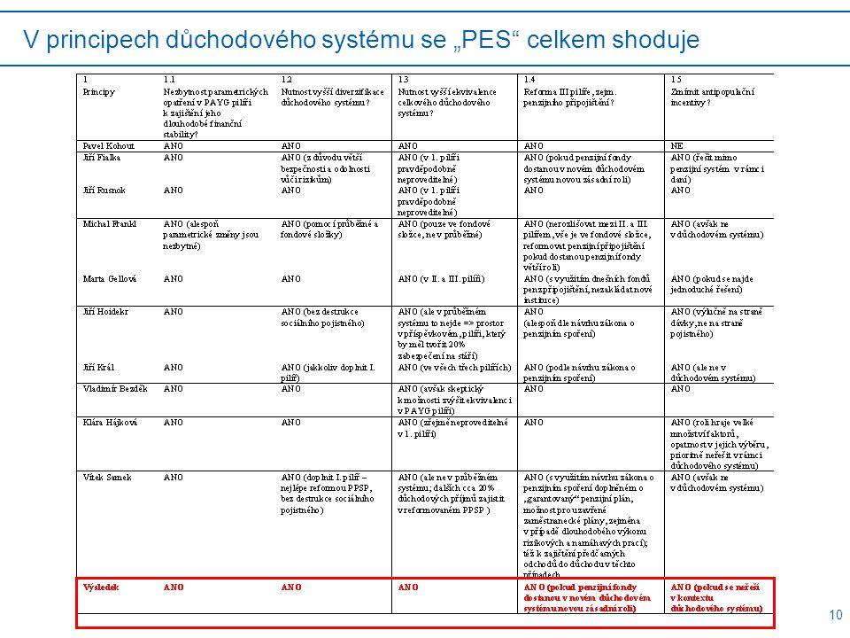 "10 V principech důchodového systému se ""PES celkem shoduje"