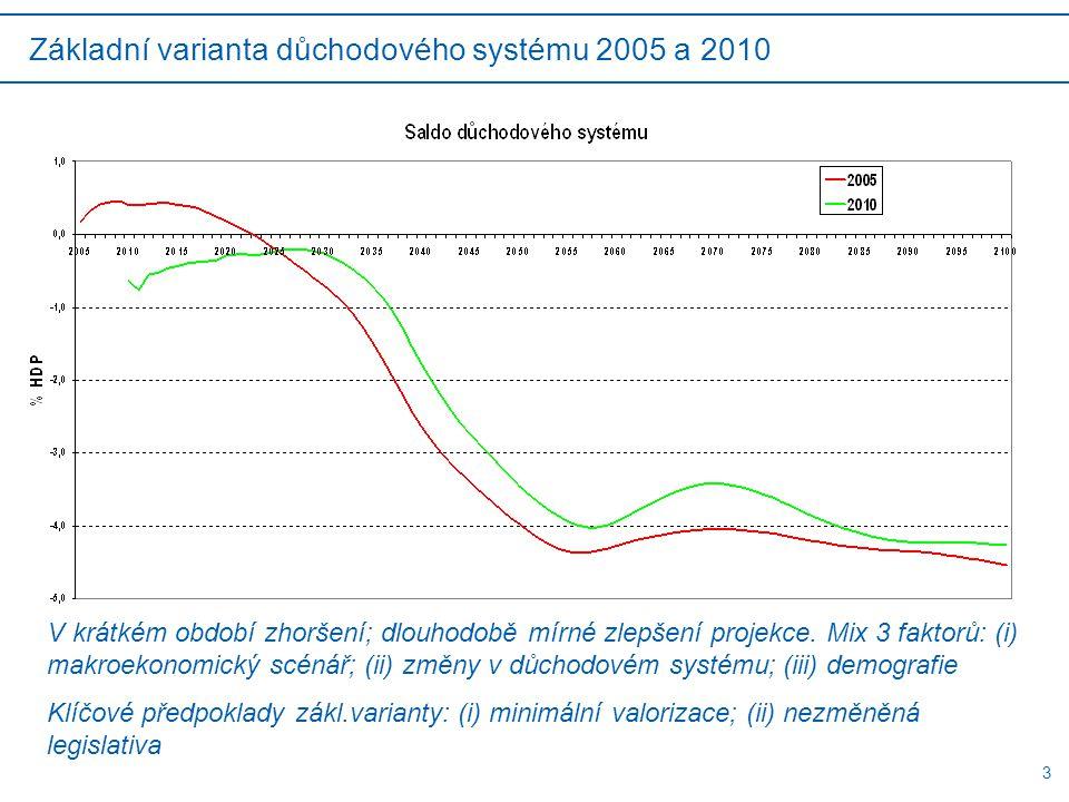 3 Základní varianta důchodového systému 2005 a 2010 V krátkém období zhoršení; dlouhodobě mírné zlepšení projekce.