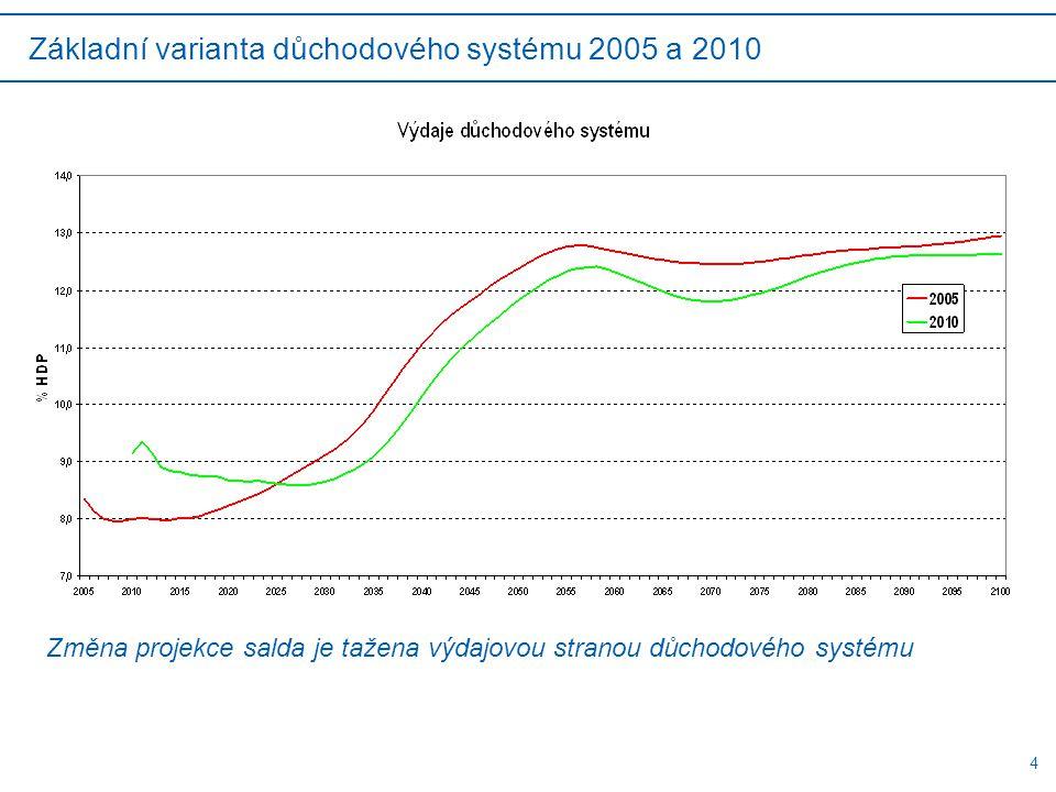 4 Základní varianta důchodového systému 2005 a 2010 Změna projekce salda je tažena výdajovou stranou důchodového systému