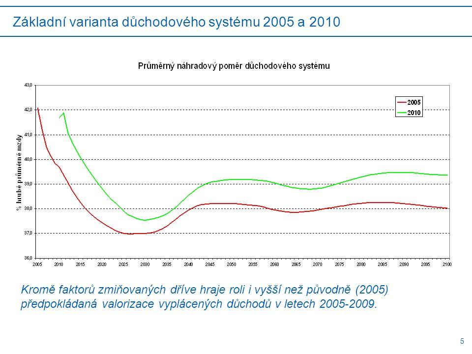 5 Základní varianta důchodového systému 2005 a 2010 Kromě faktorů zmiňovaných dříve hraje roli i vyšší než původně (2005) předpokládaná valorizace vyplácených důchodů v letech 2005-2009.