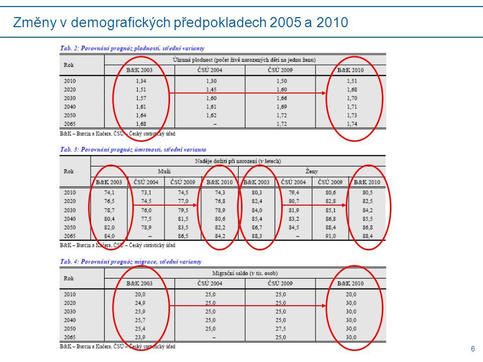 6 Změny v demografických předpokladech 2005 a 2010