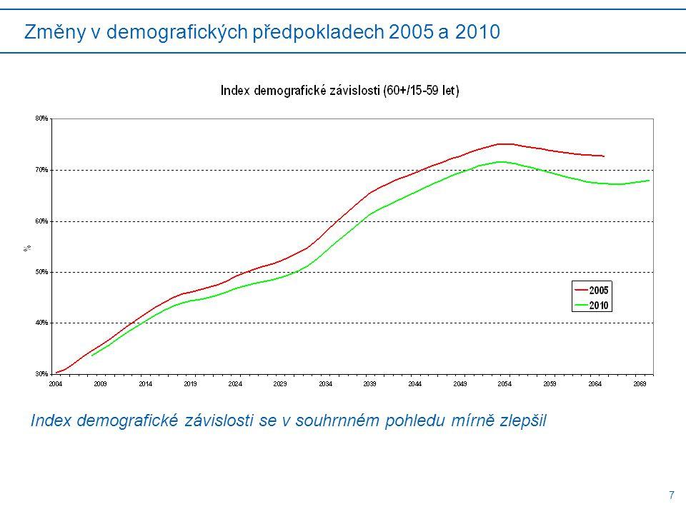 7 Index demografické závislosti se v souhrnném pohledu mírně zlepšil