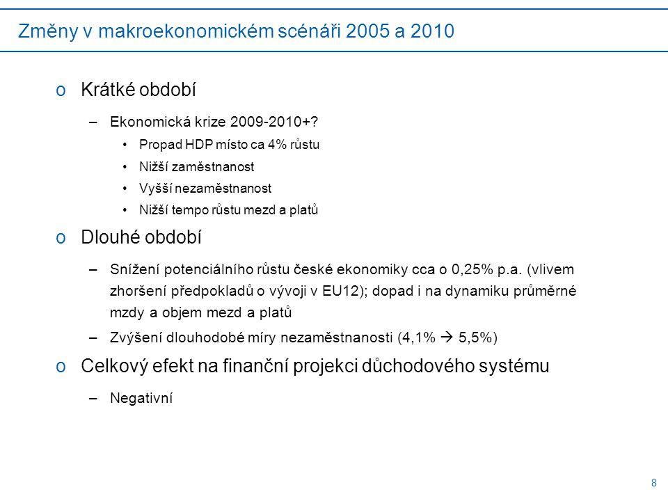 8 Změny v makroekonomickém scénáři 2005 a 2010 oKrátké období –Ekonomická krize 2009-2010+.