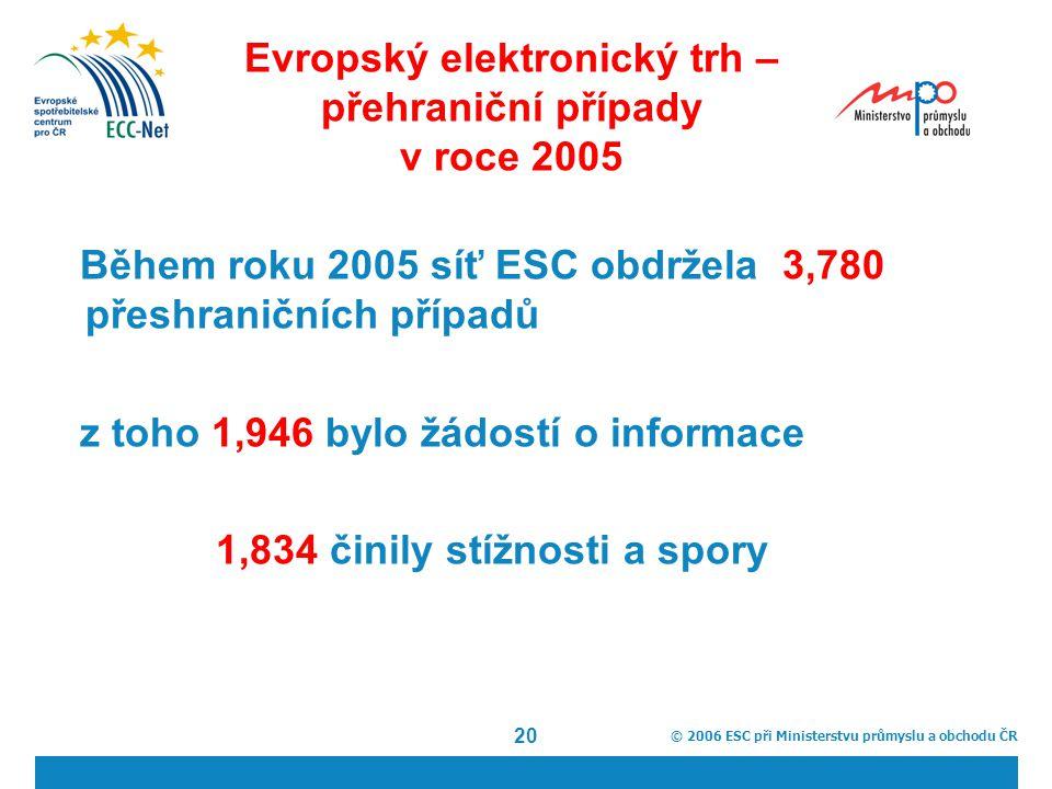 © 2006 ESC při Ministerstvu průmyslu a obchodu ČR 20 Evropský elektronický trh – přehraniční případy v roce 2005 Během roku 2005 síť ESC obdržela 3,780 přeshraničních případů z toho 1,946 bylo žádostí o informace 1,834 činily stížnosti a spory