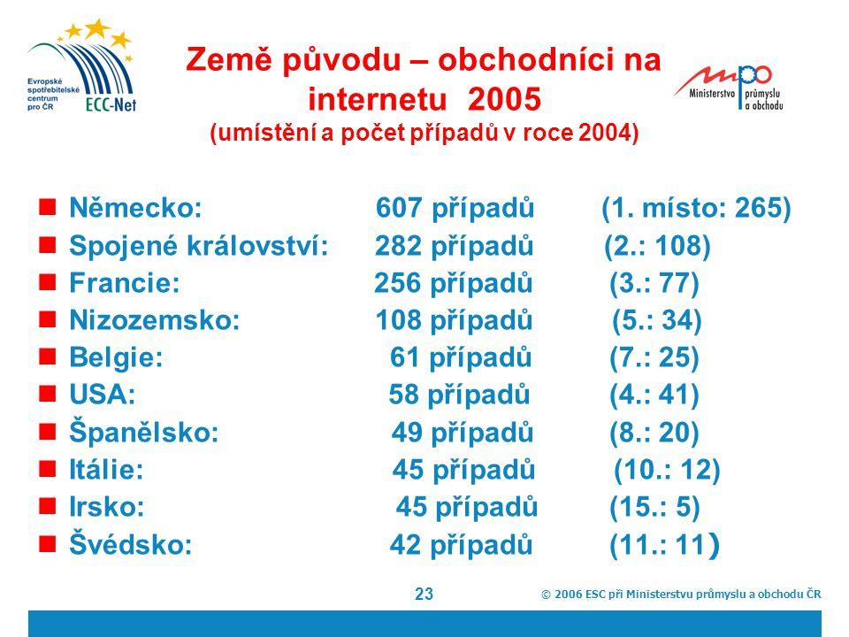 © 2006 ESC při Ministerstvu průmyslu a obchodu ČR 23 Země původu – obchodníci na internetu 2005 (umístění a počet případů v roce 2004) Německo: 607 případů (1.