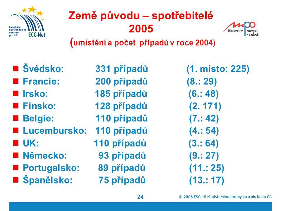 © 2006 ESC při Ministerstvu průmyslu a obchodu ČR 24 Země původu – spotřebitelé 2005 ( umístění a počet případů v roce 2004) Švédsko: 331 případů (1.