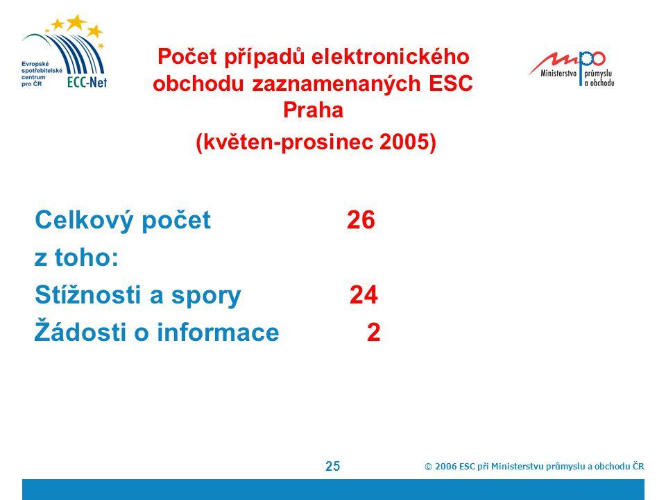 © 2006 ESC při Ministerstvu průmyslu a obchodu ČR 25 Počet případů elektronického obchodu zaznamenaných ESC Praha (květen-prosinec 2005) Celkový počet 26 z toho: Stížnosti a spory 24 Žádosti o informace 2