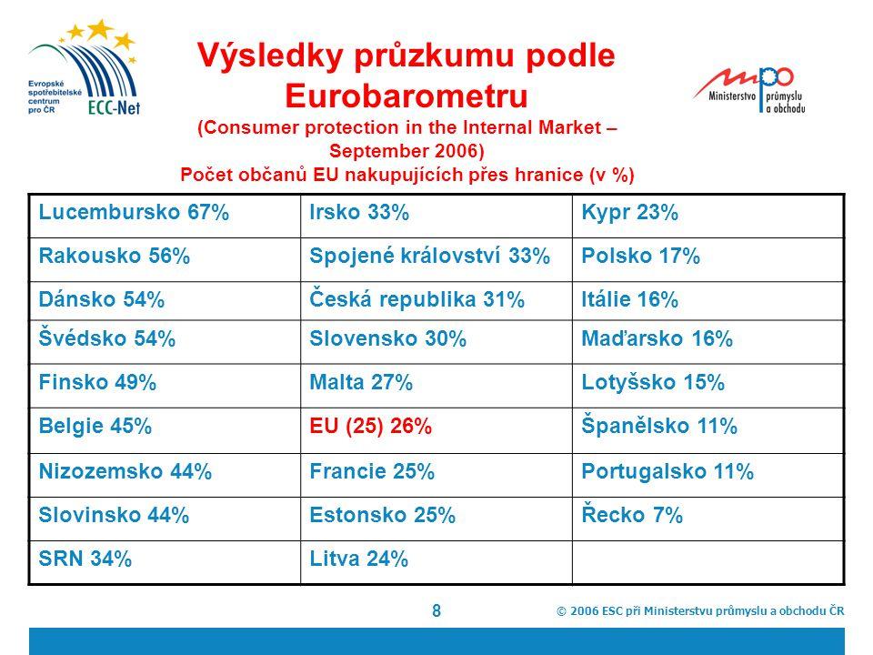 © 2006 ESC při Ministerstvu průmyslu a obchodu ČR 8 Výsledky průzkumu podle Eurobarometru (Consumer protection in the Internal Market – September 2006) Počet občanů EU nakupujících přes hranice (v %) Lucembursko 67%Irsko 33%Kypr 23% Rakousko 56%Spojené království 33%Polsko 17% Dánsko 54%Česká republika 31%Itálie 16% Švédsko 54%Slovensko 30%Maďarsko 16% Finsko 49%Malta 27%Lotyšsko 15% Belgie 45%EU (25) 26%Španělsko 11% Nizozemsko 44%Francie 25%Portugalsko 11% Slovinsko 44%Estonsko 25%Řecko 7% SRN 34%Litva 24%