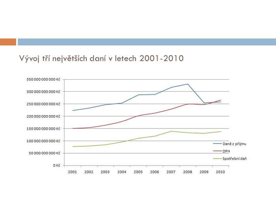 Vývoj tří největších daní v letech 2001-2010