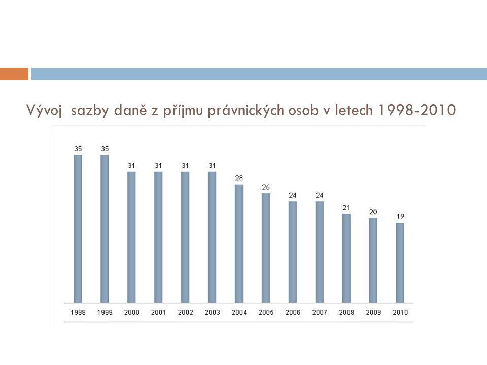 Vývoj sazby daně z příjmu právnických osob v letech 1998-2010