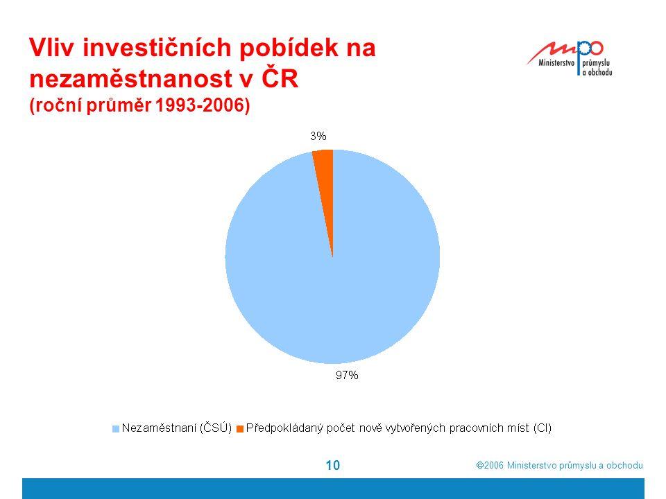  2006  Ministerstvo průmyslu a obchodu 10 Vliv investičních pobídek na nezaměstnanost v ČR (roční průměr 1993-2006)