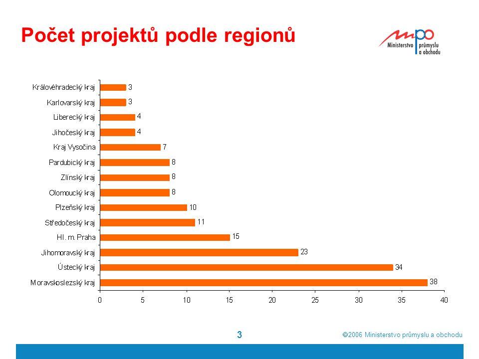 2006  Ministerstvo průmyslu a obchodu 4 Počet projektů podle sektorů